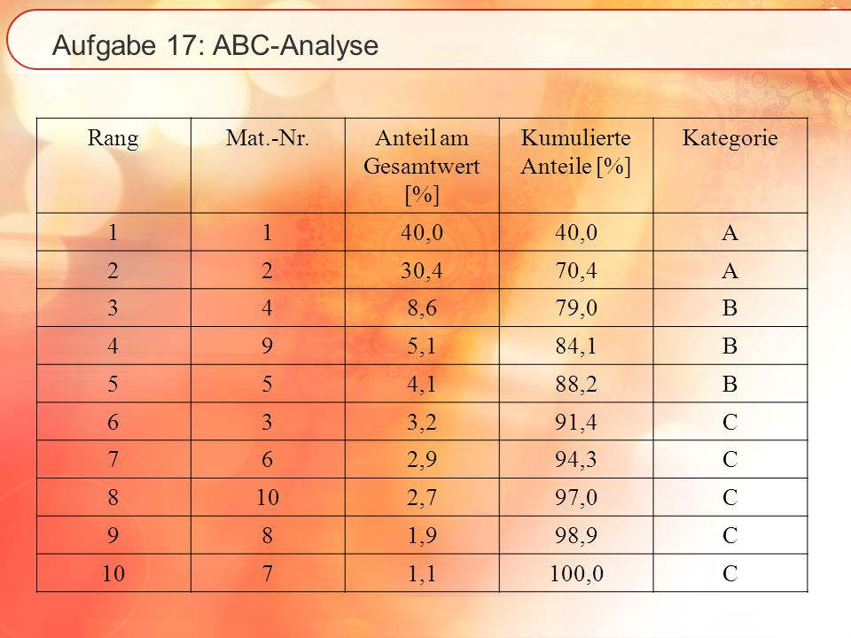 Aufgabe 17: ABC-Analyse Rang Mat.-Nr. Anteil am Gesamtwert [%]